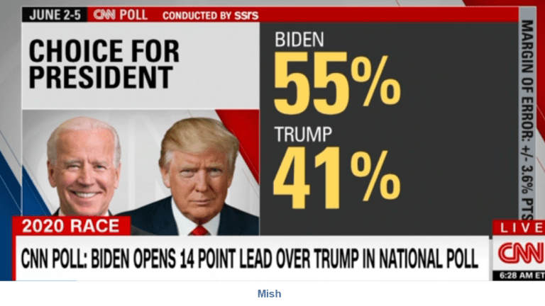 Trump Demands CNN Apologize for a Poll Showing Biden in the Lead