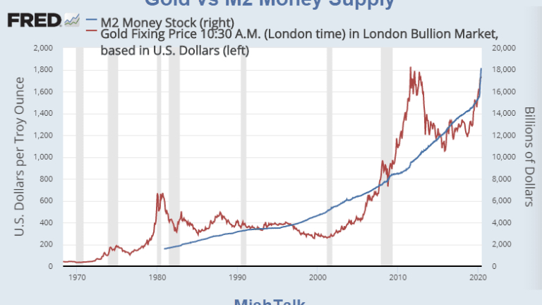 How are Gold and Money Supply Related?
