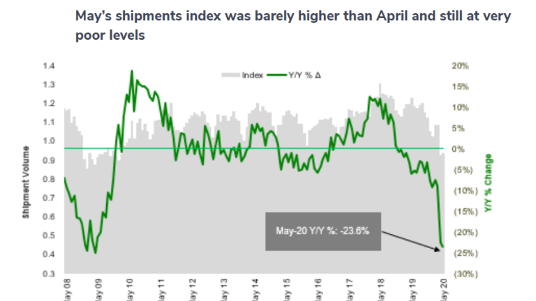 Freight Index Has Little Improvement in May