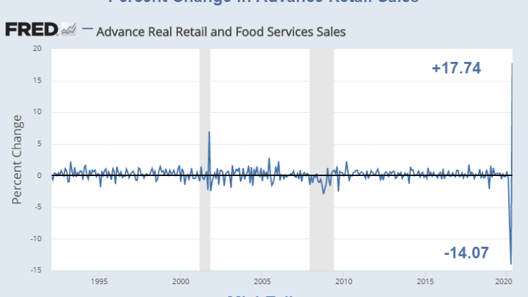 Retail Sales Surge Most on Record But Number is Misleading