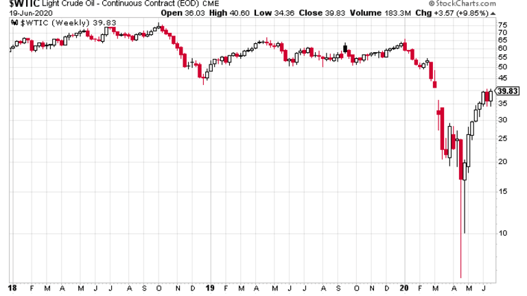 Oil Is Back to $40 What Does That Signal?