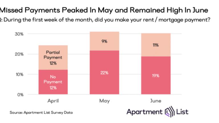 30% Failed to Make Housing Payments in June