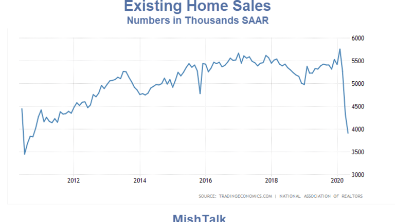 The NAR is Optimistic on Home Sales, I'm Not, Here's Why