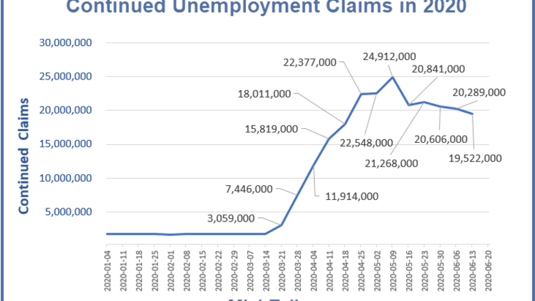 Impossible to Sugarcoat the Disastrous Unemployment Claims