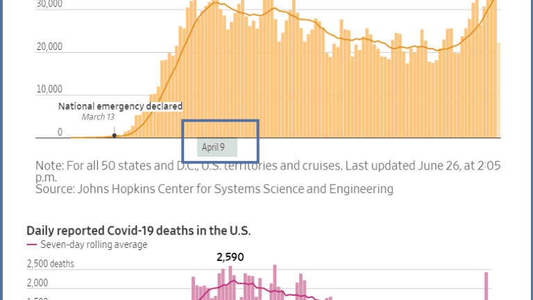 When Will the Exploding Number of Cases Lead to More Deaths?