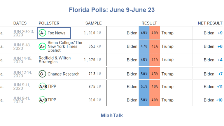Trump is Trailing Badly in All Recent Florida Polls: Why?