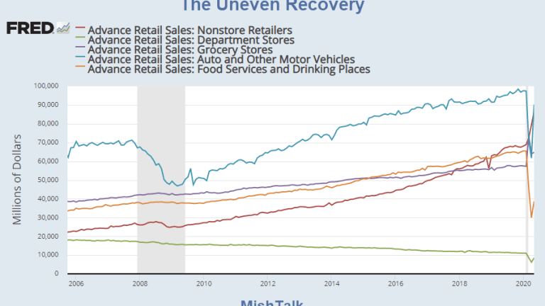 The Recovery Will Have Many Shapes, Not One