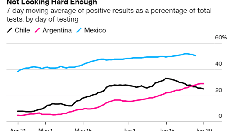 Waste of Time to Test Says Mexico as 50% Test Positive