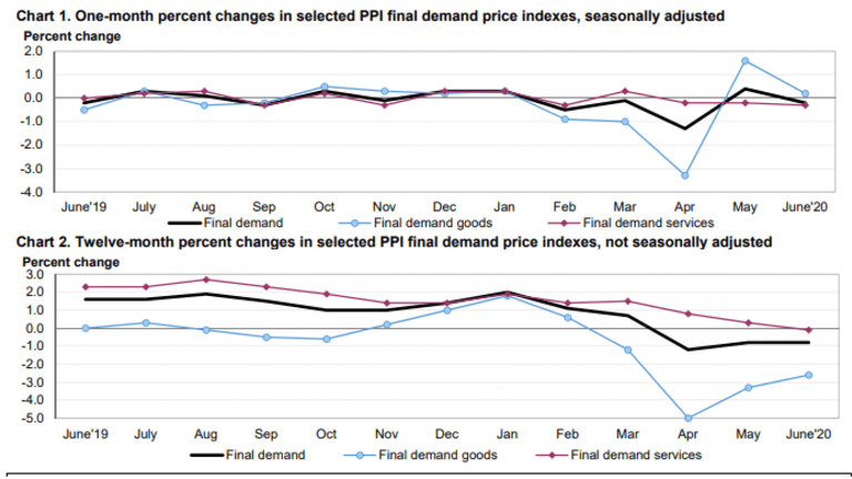 Producer Price Deflationary Trends Cast Doubt On the Recovery