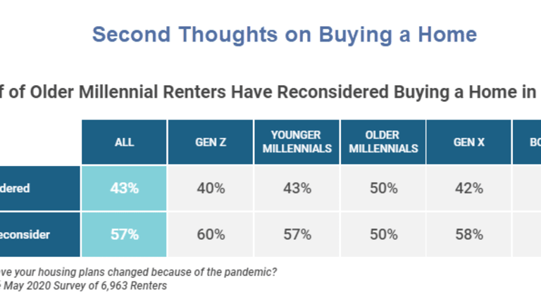Millennial Renters Abandon Their Plans to Buy a Home