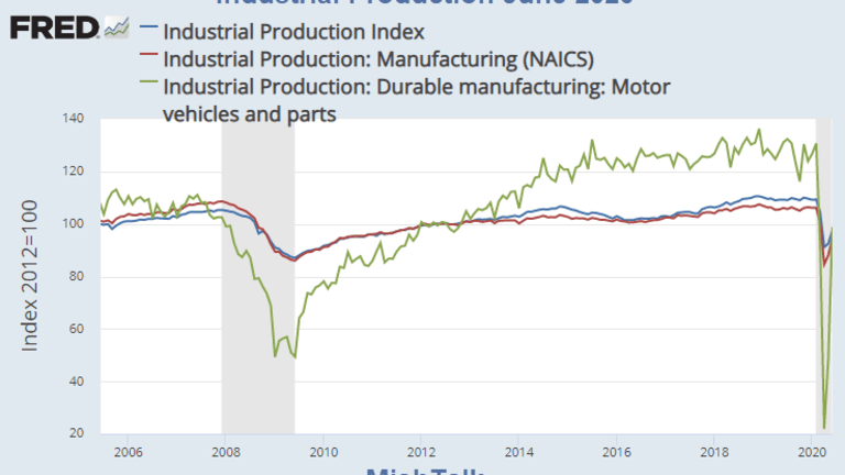 Industrial Production Rises But It is Far Below the Pre-Covid Trend