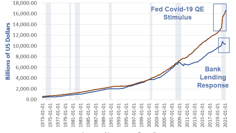 The Fed Wants to Stimulate Bank Lending, Charts Show the Fed Failed