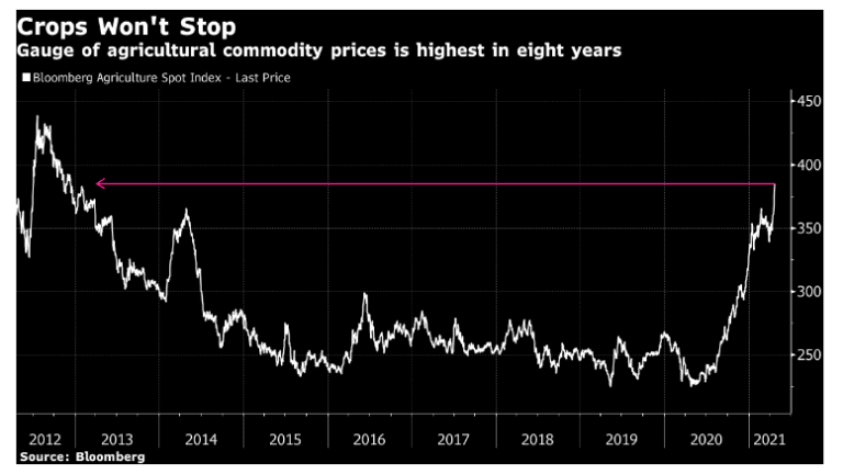 Higher Prices at the Grocery Store as Ag Futures Surge the Most in 8 Years