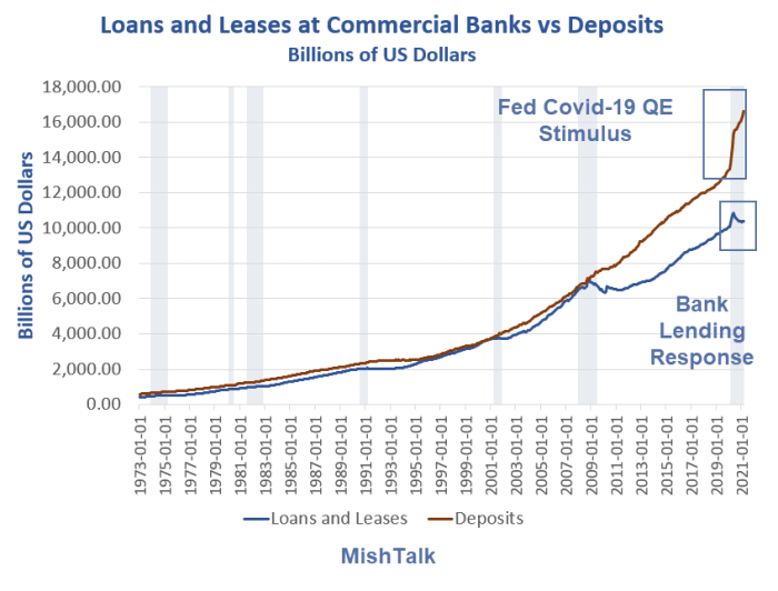 Loans and Leases at Commercial Banks vs Deposits 2021-03
