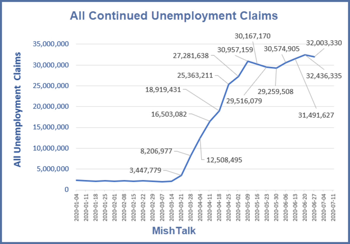 All Continued Unemployment Claims 2020-07-16