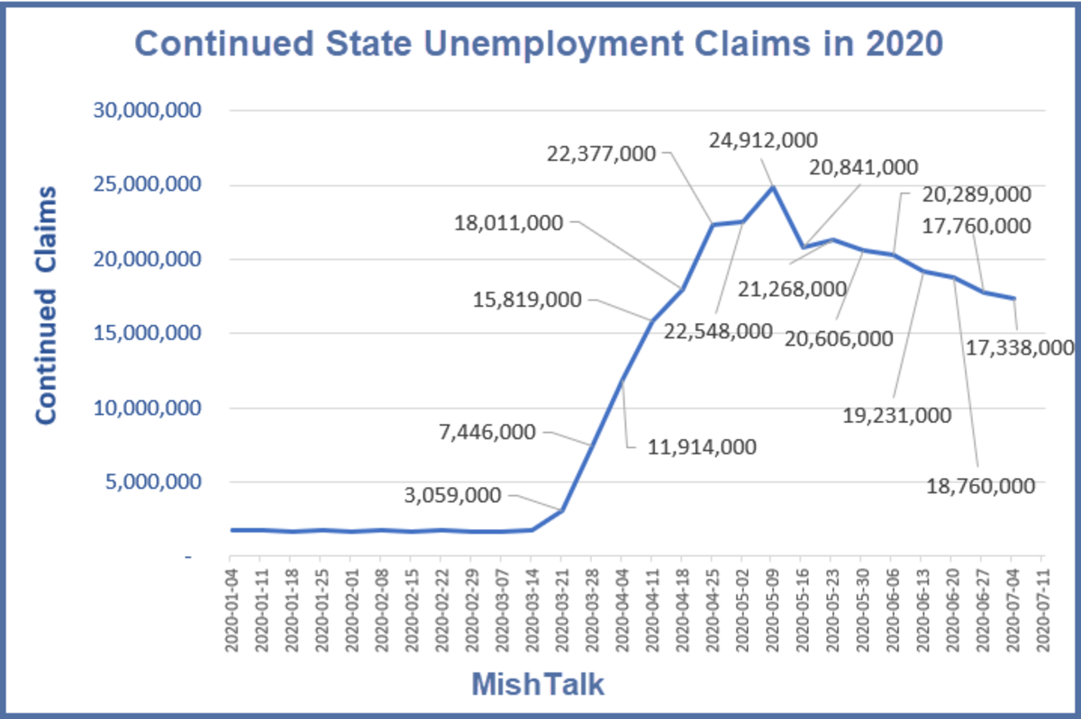 Continued State Unemployment Claims in 2020 July 16 Report