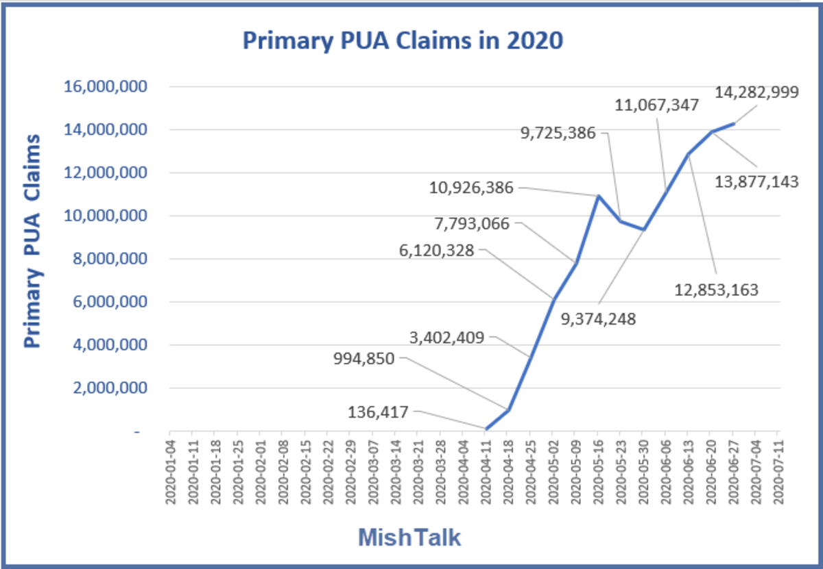 Primary PUA Claims in 2020 July 16 Report