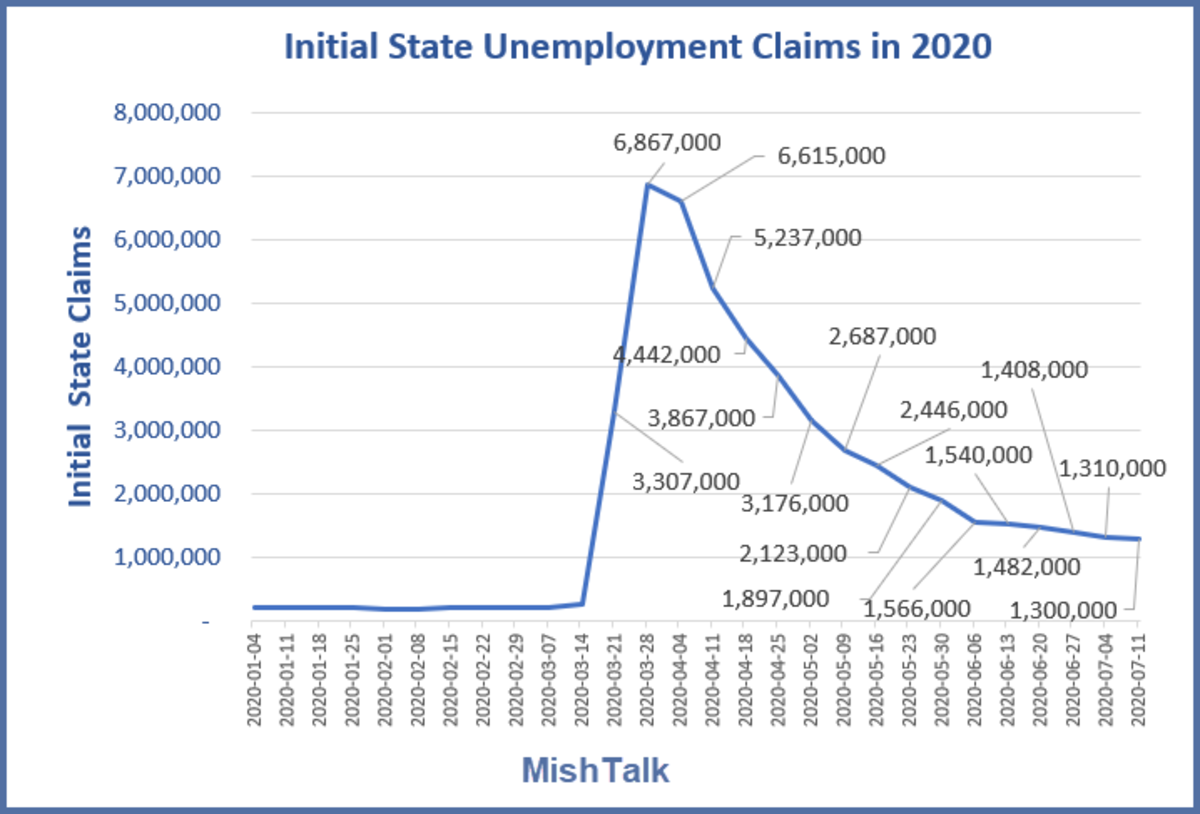 Initial state Claims July 16 Data