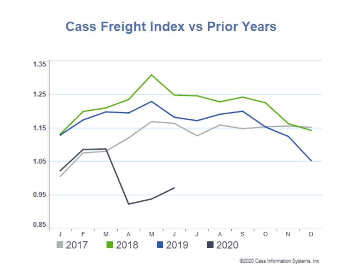 Cass Freight Index vs Prior Years for  June 2020