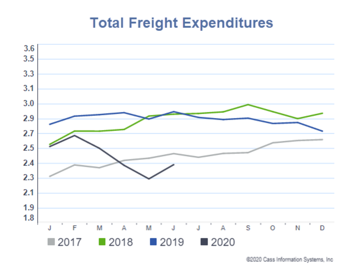 Total Freight Expenditures  for June 2020