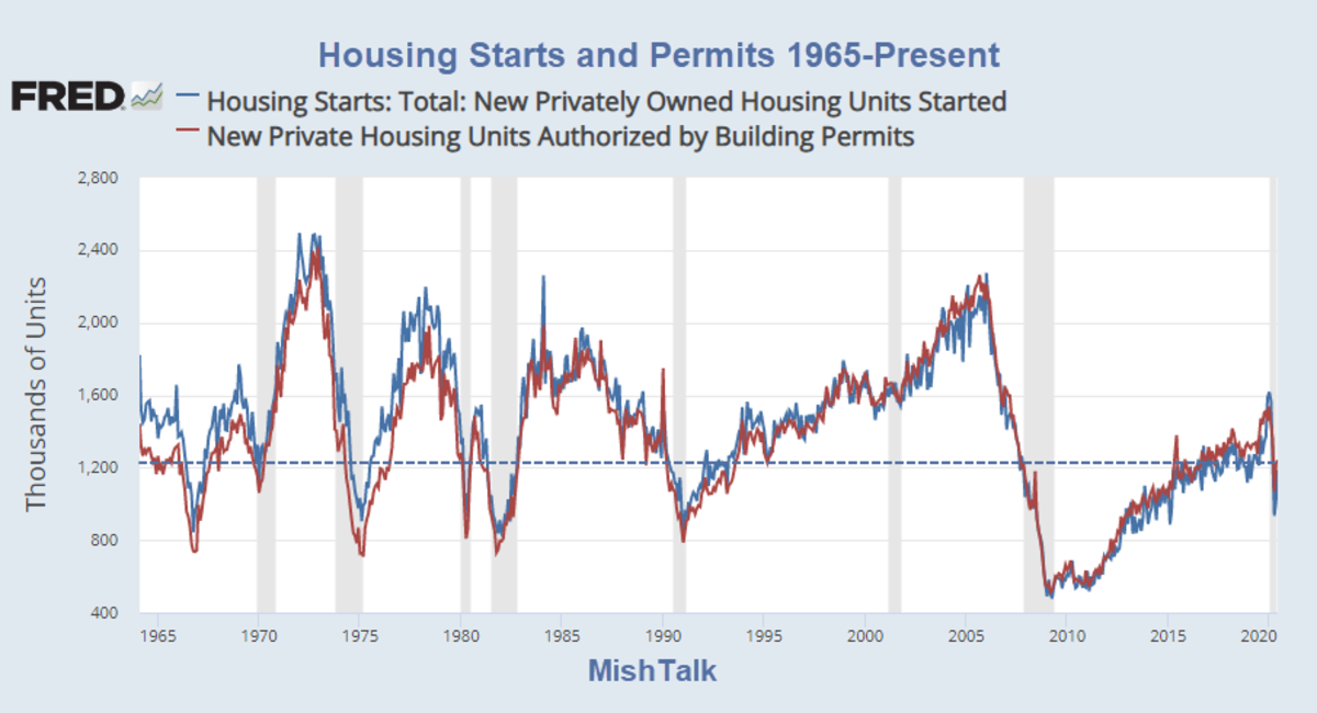 Housing Starts and Permits 1965-Present for June 2020