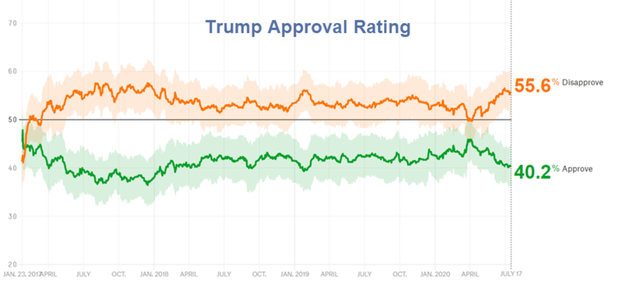 Trump Approval Rating 2020-07-17