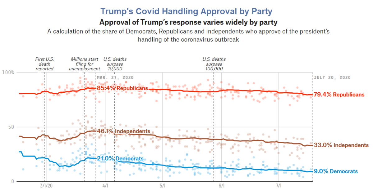 Trump's Covid Handling Approval by Party july 20