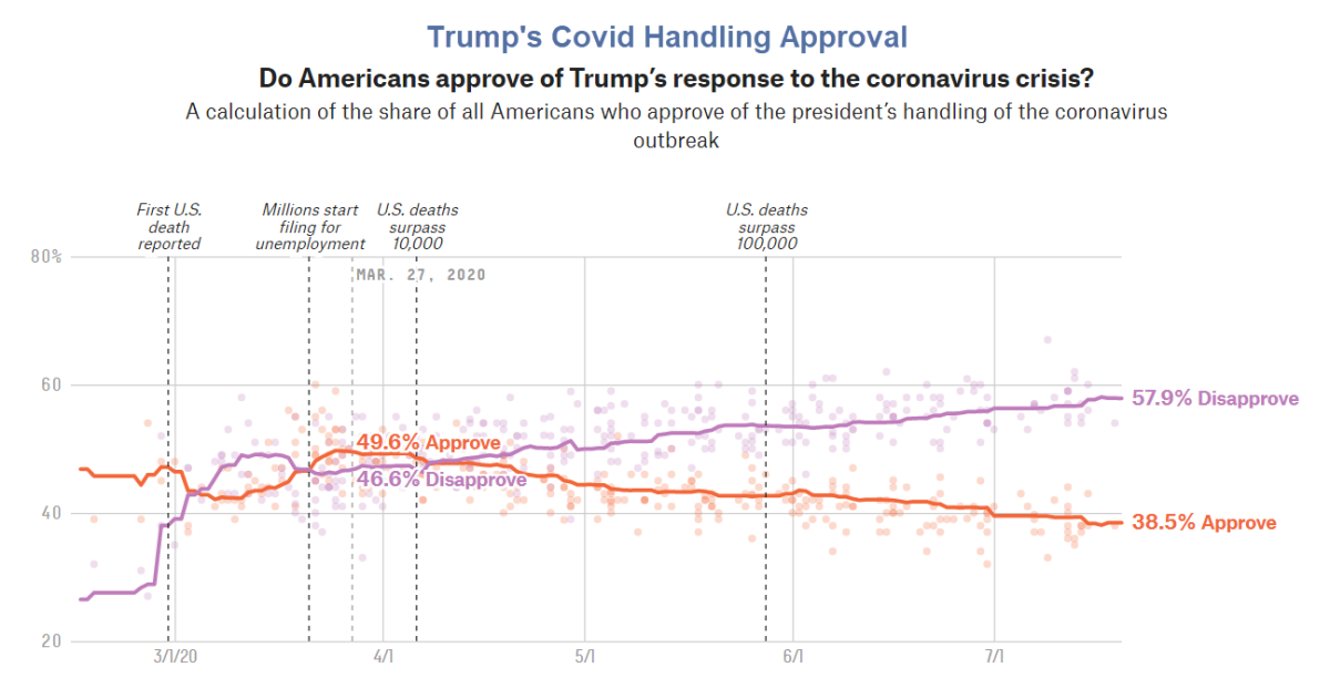 Trump's Covid Handling Approval July 20