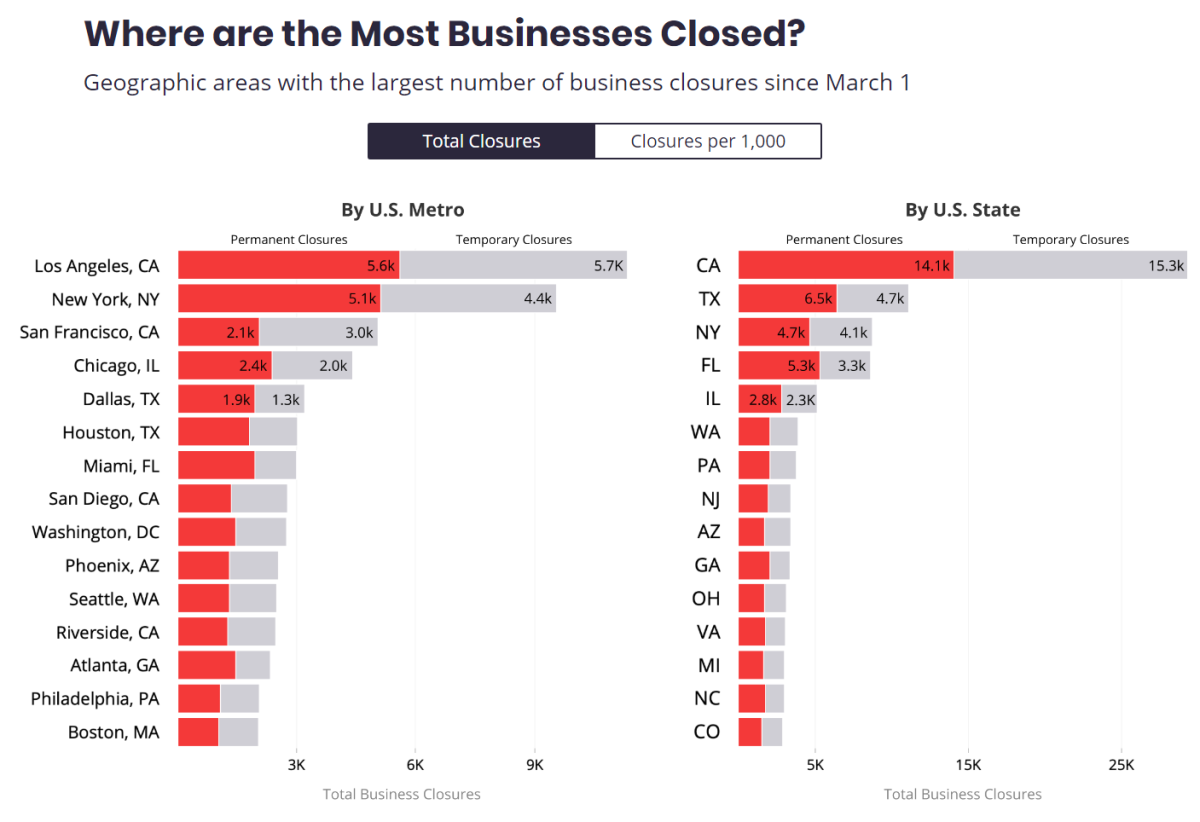 Yelp July  2020 - Where are most Businessses Closed