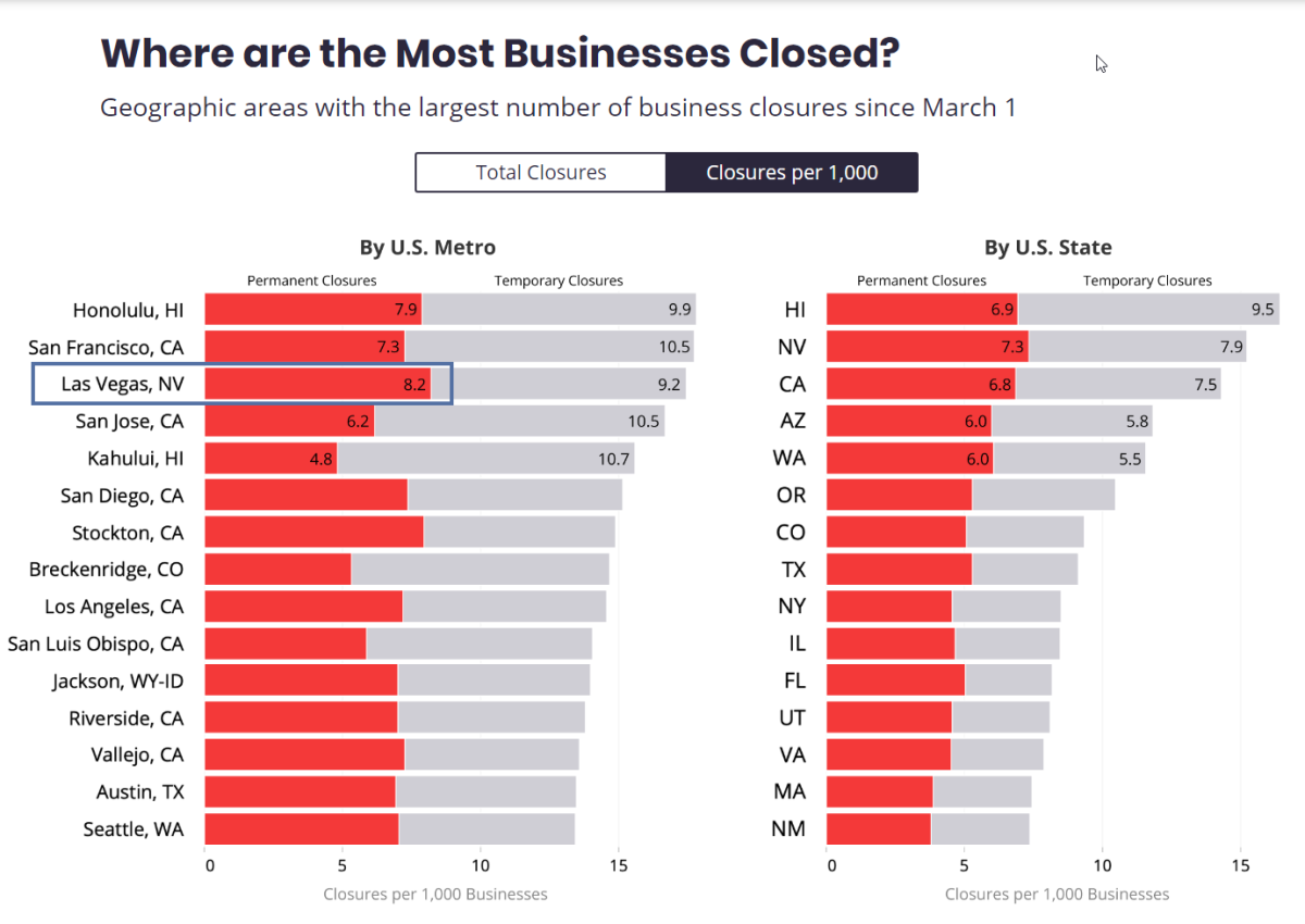 Yelp July  2020 - Where are most Businessses Closed per 1,000