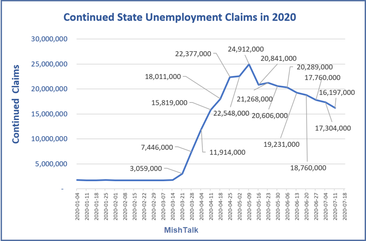 Continued State Unemployment Claims in 2020 July 23 Report