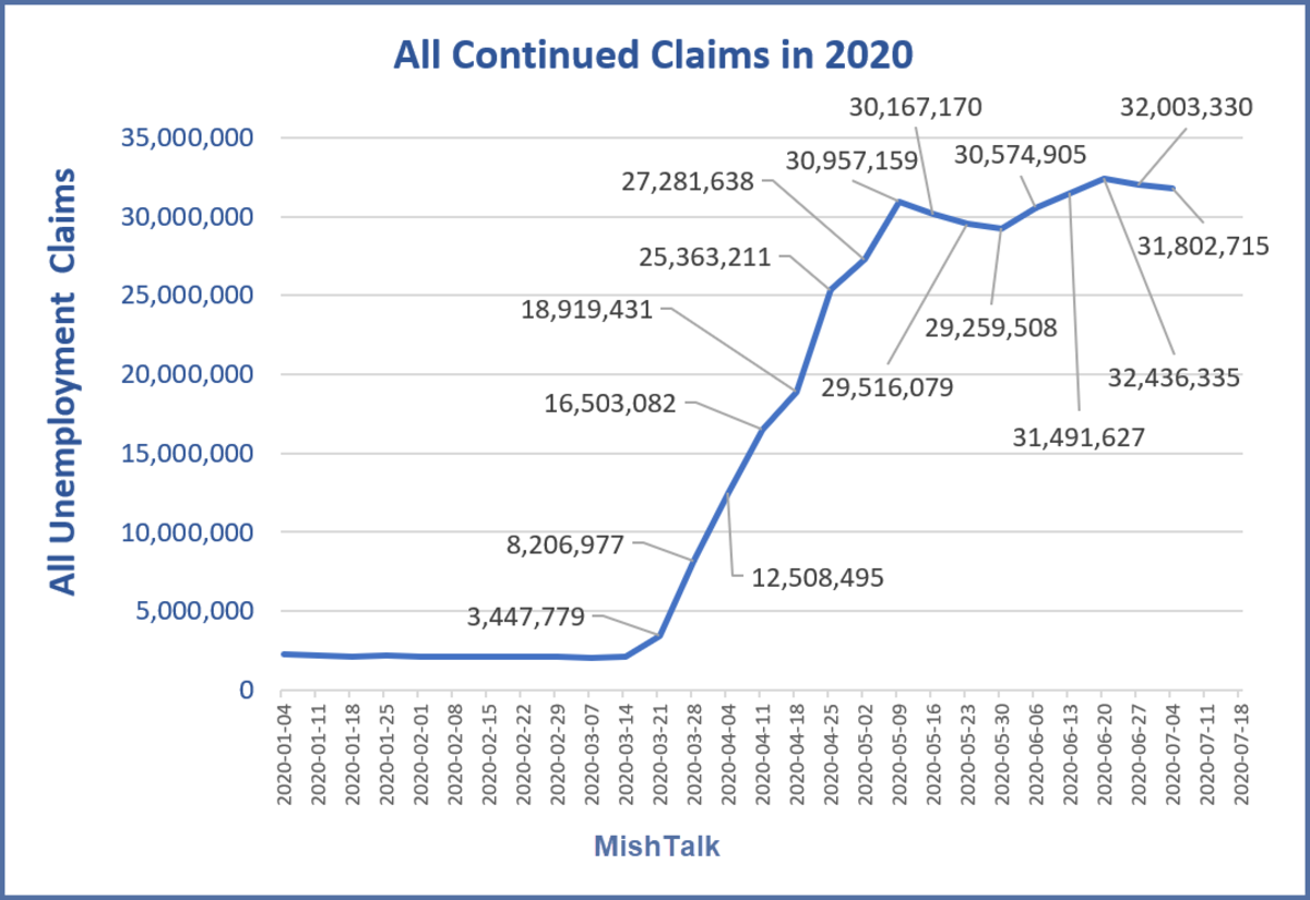 All Continued Claims in 2020 July 23 Report