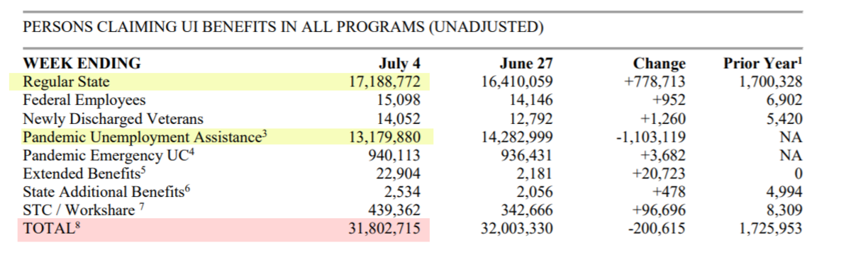 Persons Claiming UI Benefits in All Programs July 23 Report