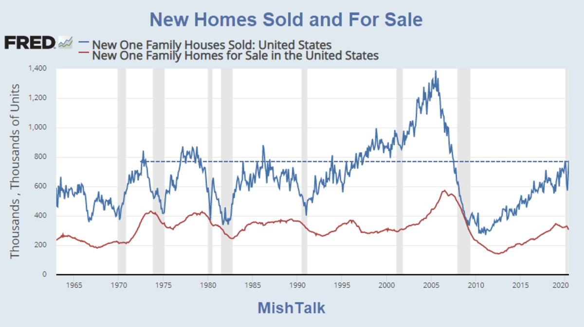 New Homes Sold and For Sale July 2020 Report