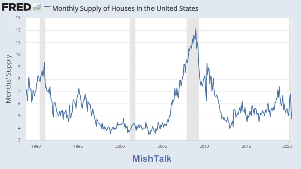 Monthly Supply of Houses July 2020  Report