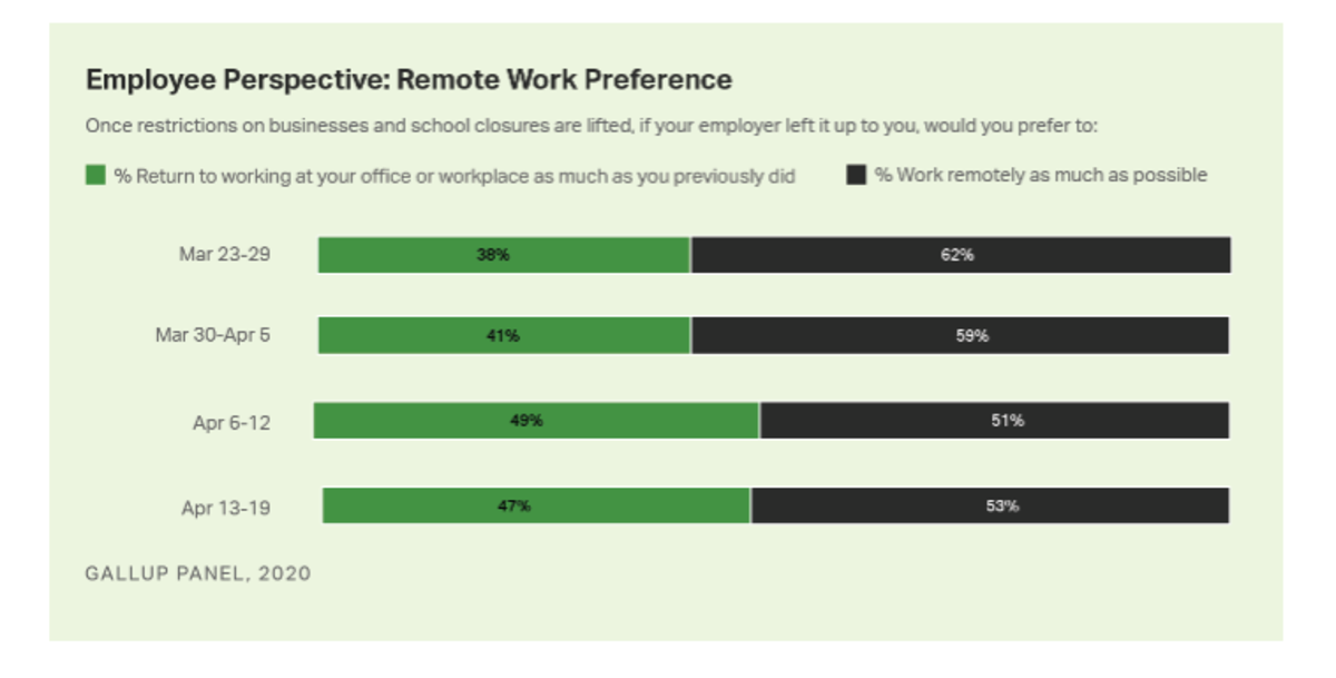 Employee Perspective on Work-From-Home