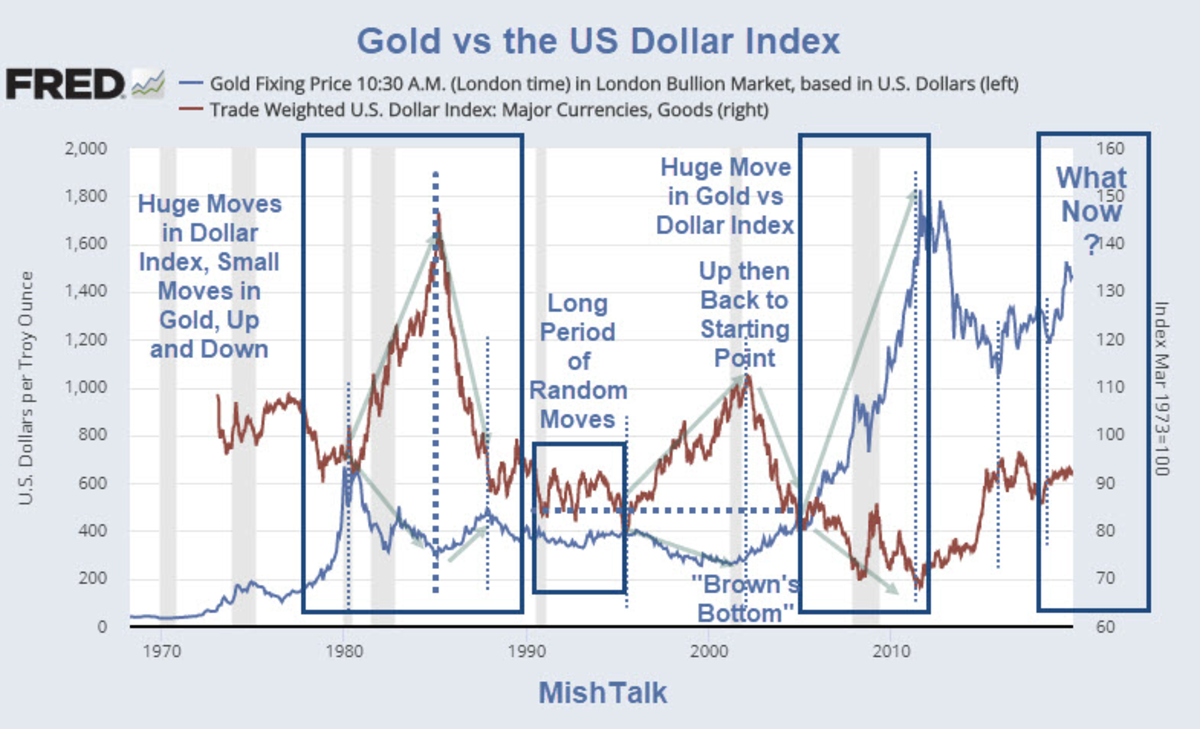 Gold vs the US Dollar Index 2019-12-16A