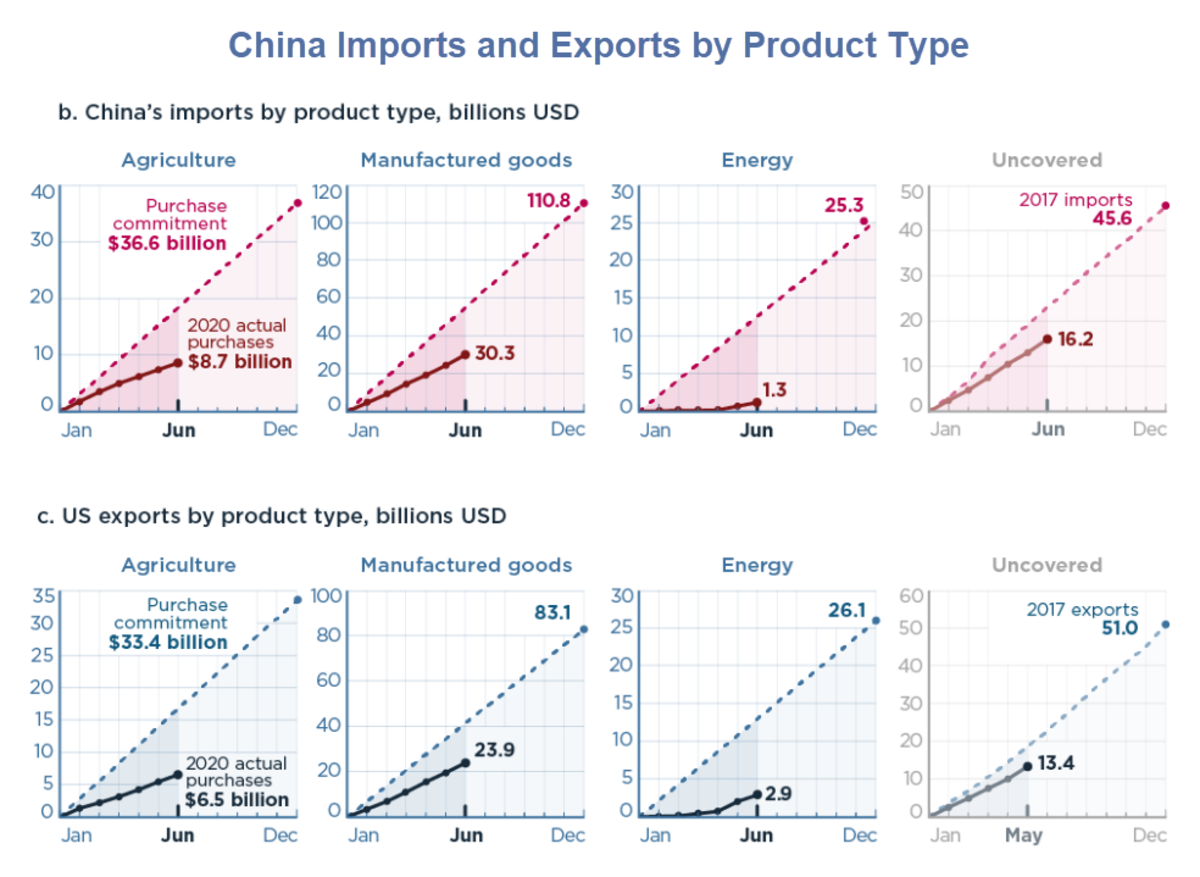 China Imports and Exports by Product Type Juine 2020