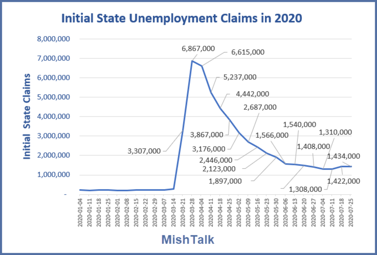Initial state Claims July 30 Data