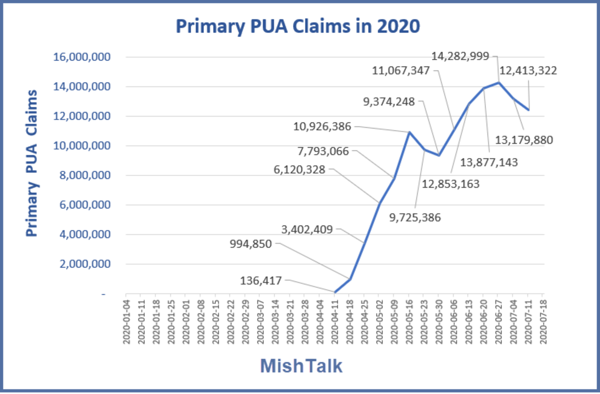 Primary PUA Claims in 2020 July 30 Report
