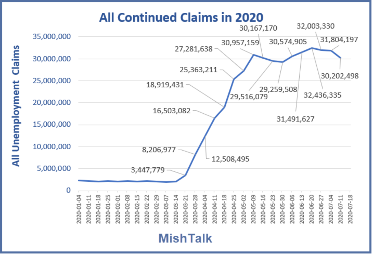 All Continued Claims in 2020 July 30 Report