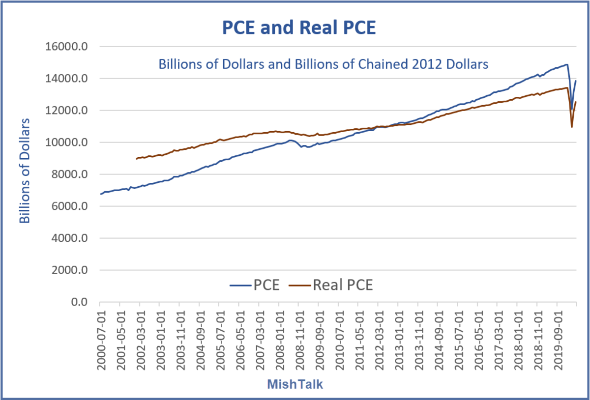 PCE and Real PCE 2007-Present June