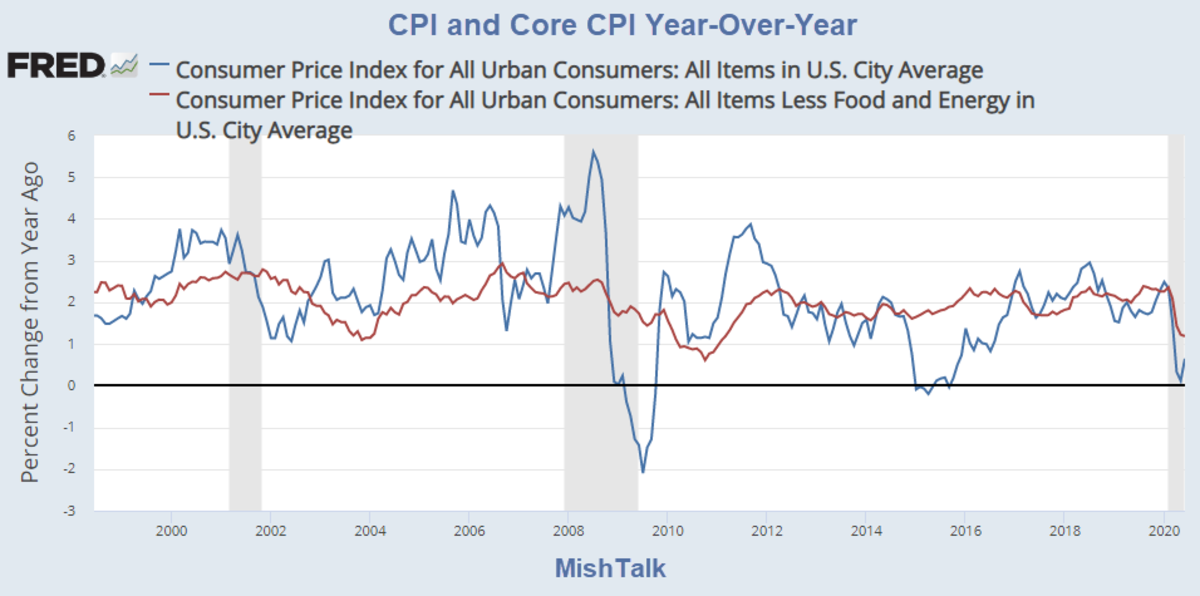 CPI and Core CPI Year-Over-Year For June 2020