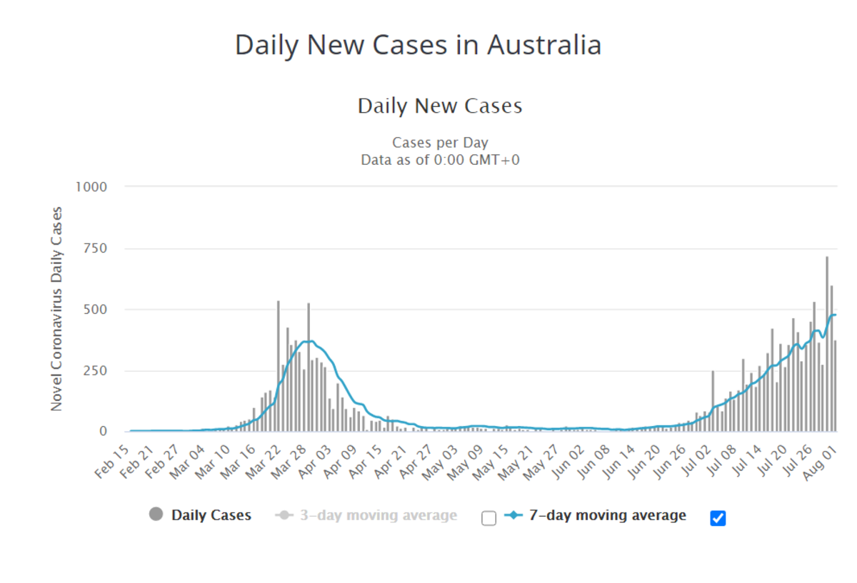 Daily New Cases Australia August 1