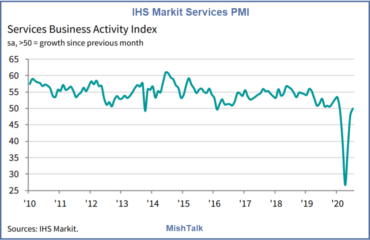 IHS Markit Services PMI July 2020