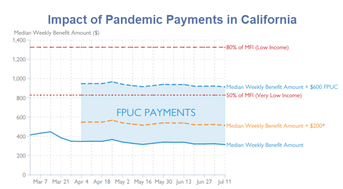 Impact of Pandemic Payments in California