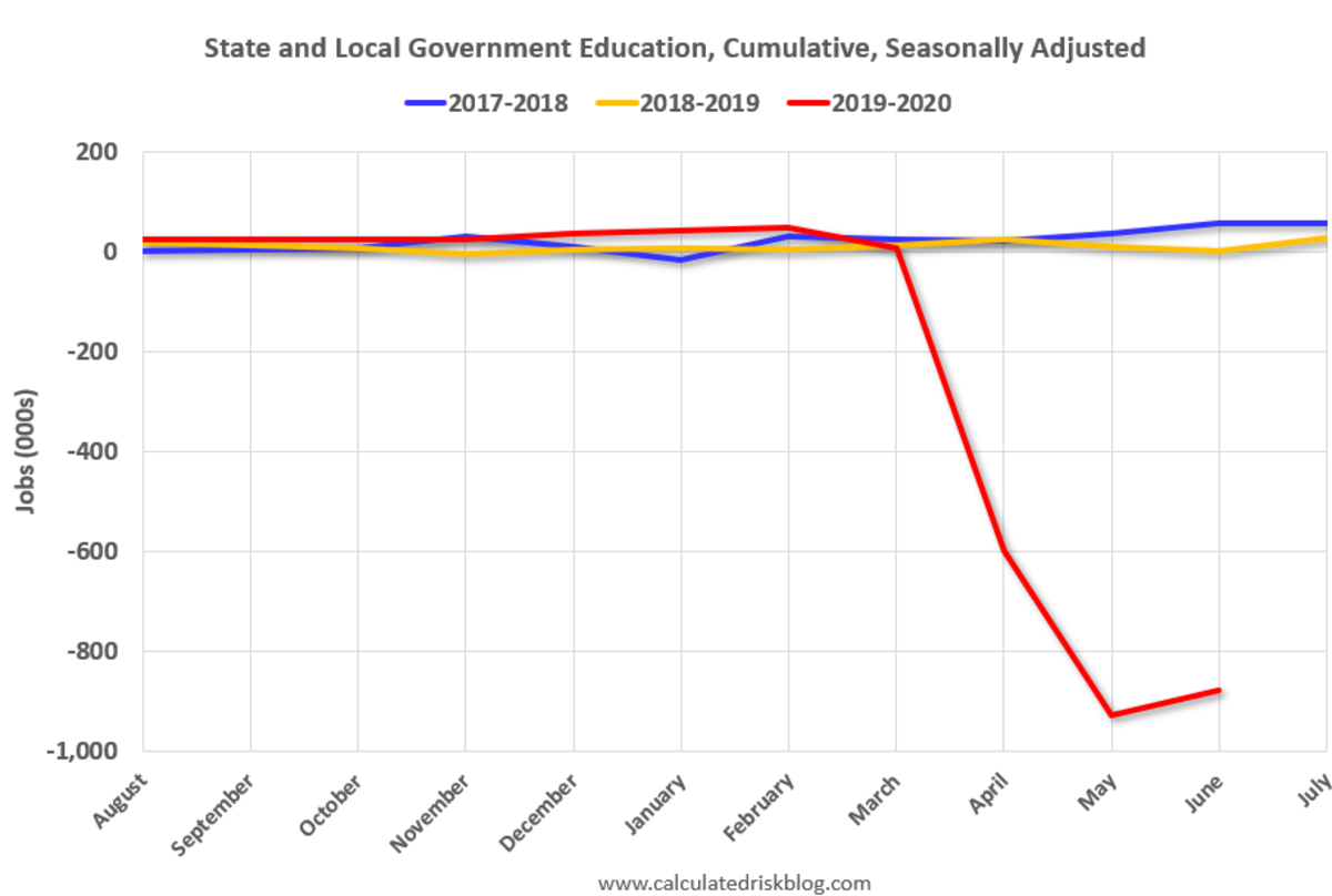 State an Local education Seasonally Adjusted