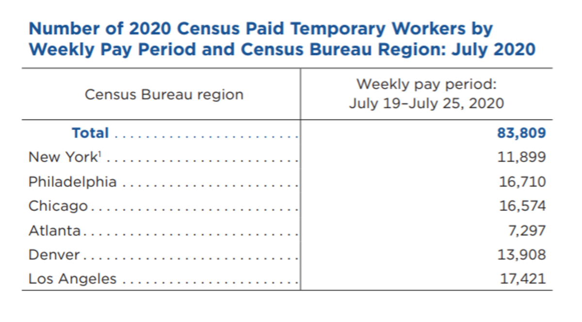 Paid Temporary Census Workers