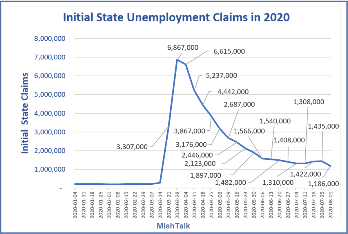 Initial state Claims August 6 Data