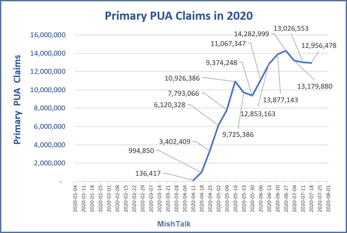 Primary PUA Claims in 2020 August 6 Report